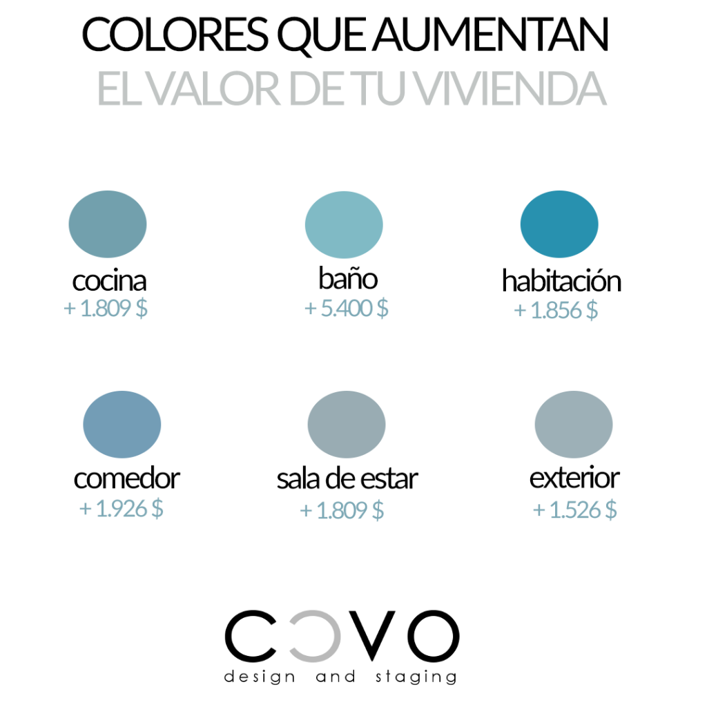 colores-que-aumentan-valor-inmuebles-CCVO-Design-and-Staging